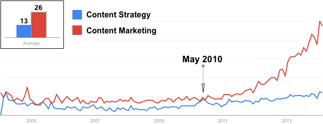 Interest over time in terms 'content strategy' and 'content marketing'.