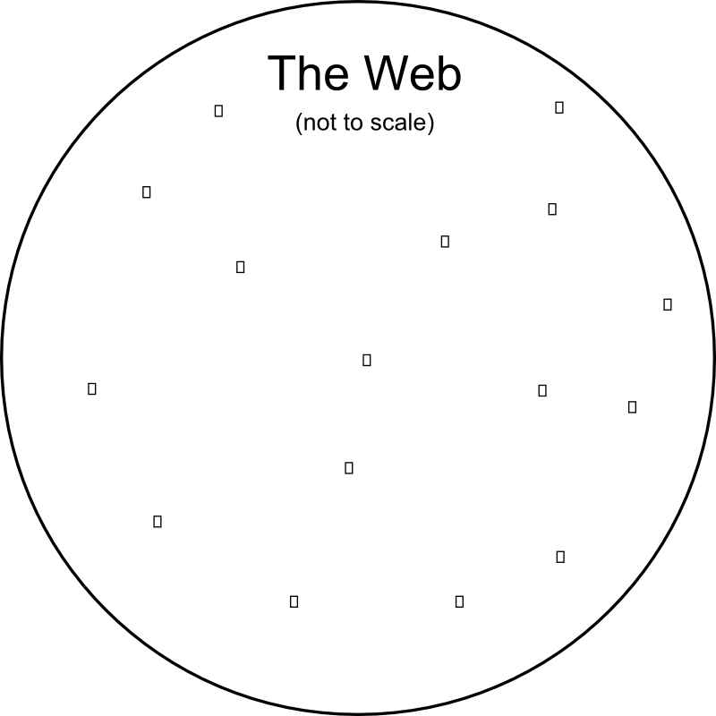 Diagram depecting a big web circle and how pages are available to us.