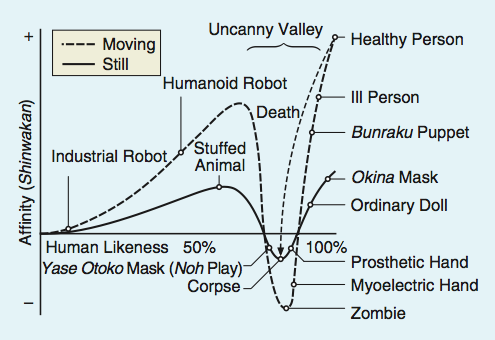 Chart showing uncanny valley theory.